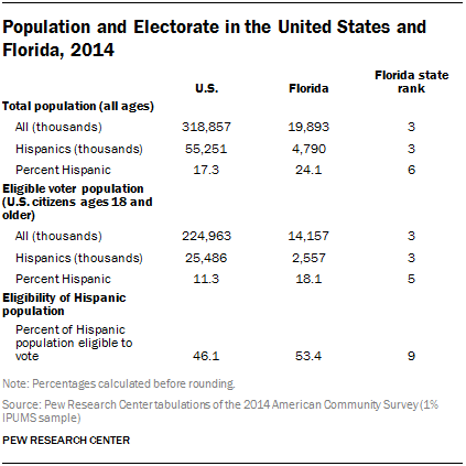 Population and Electorate in the United States and Florida, 2014