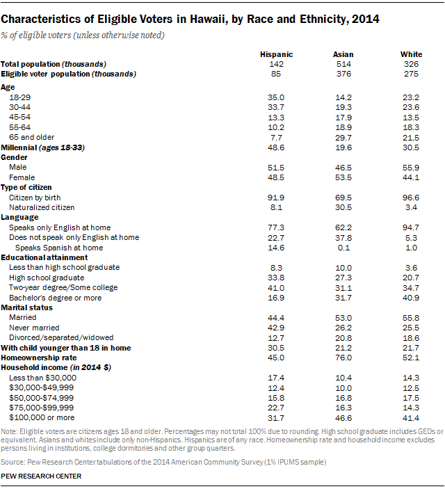 Characteristics of Eligible Voters in Hawaii, by Race and Ethnicity, 2014