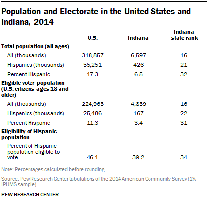 Population and Electorate in the United States and Indiana, 2014