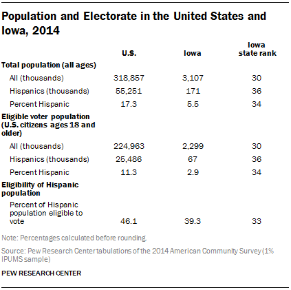Population and Electorate in the United States and Iowa, 2014