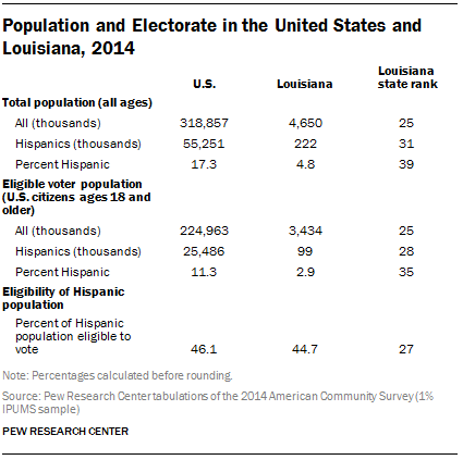 Population and Electorate in the United States and Louisiana, 2014