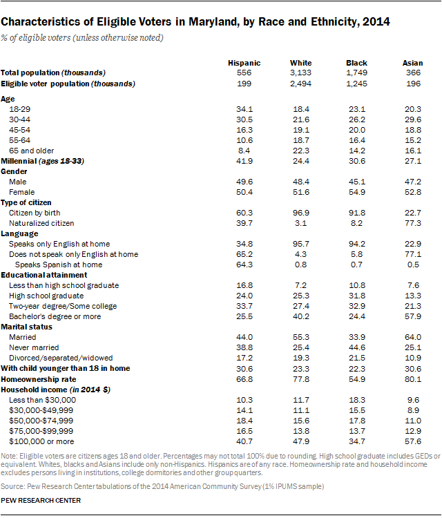 Characteristics of Eligible Voters in Maryland, by Race and Ethnicity, 2014