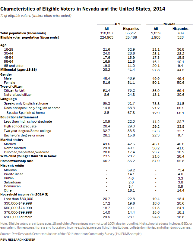 Characteristics of Eligible Voters in Nevada and the United States, 2014