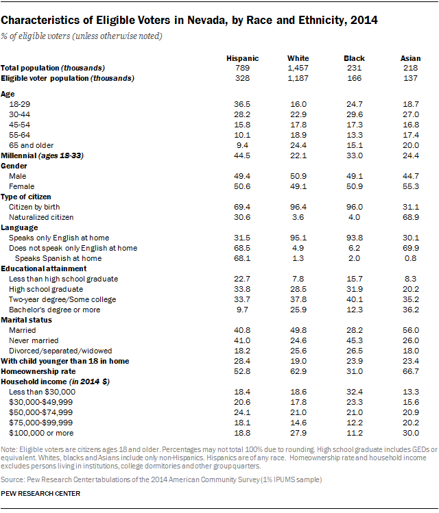 Characteristics of Eligible Voters in Nevada, by Race and Ethnicity, 2014