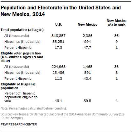 Population and Electorate in the United States and New Mexico, 2014