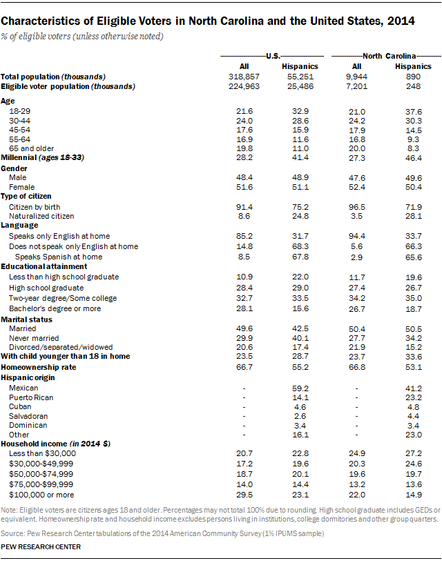 Characteristics of Eligible Voters in North Carolina and the United States, 2014