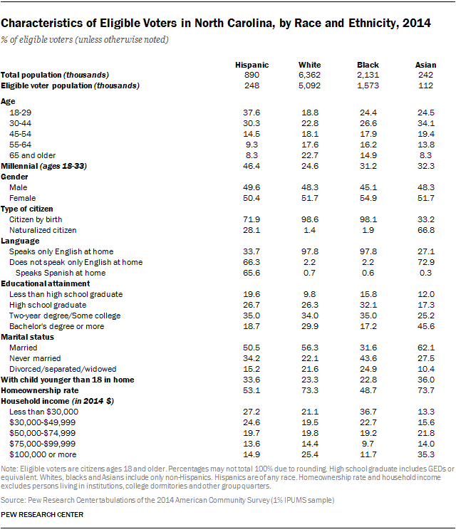 Characteristics of Eligible Voters in North Carolina, by Race and Ethnicity, 2014