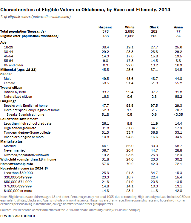 Characteristics of Eligible Voters in Oklahoma, by Race and Ethnicity, 2014