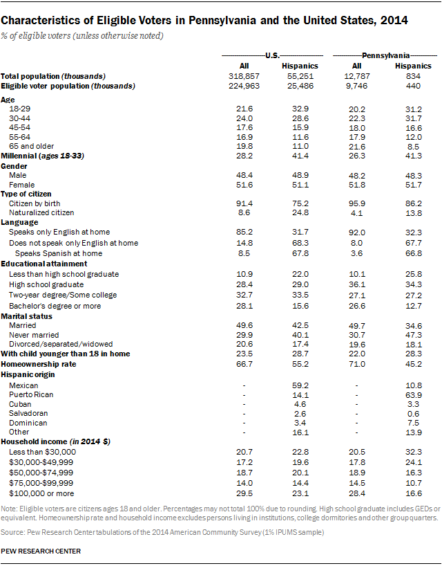 Characteristics of Eligible Voters in Pennsylvania and the United States, 2014