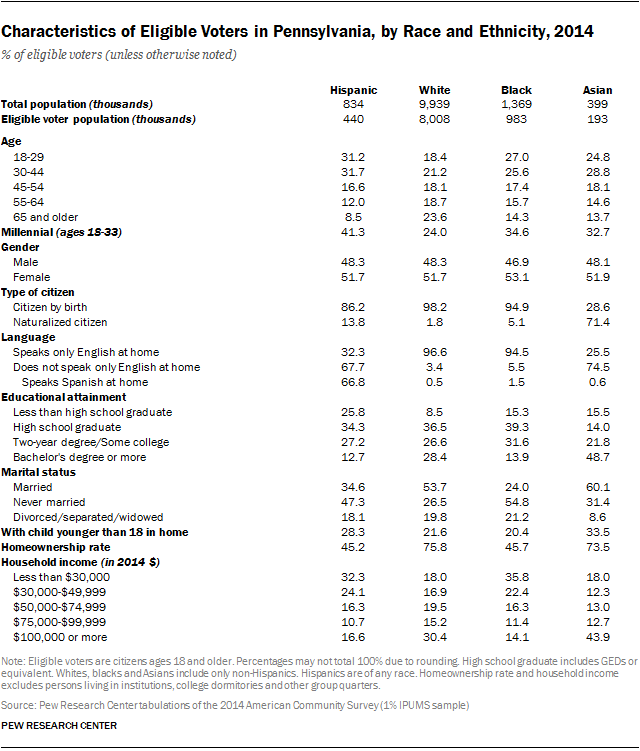Characteristics of Eligible Voters in Pennsylvania, by Race and Ethnicity, 2014