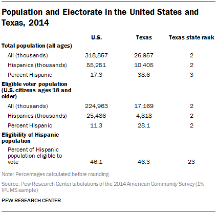 Population and Electorate in the United States and Texas, 2014