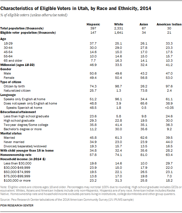 Characteristics of Eligible Voters in Utah, by Race and Ethnicity, 2014