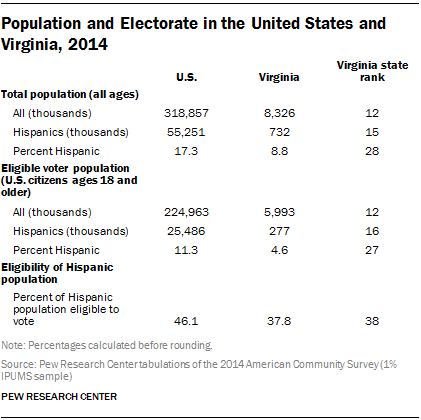 Population and Electorate in the United States and Virginia, 2014