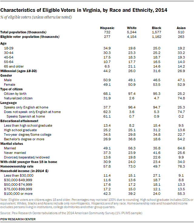 Characteristics of Eligible Voters in Virginia, by Race and Ethnicity, 2014