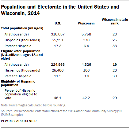 Population and Electorate in the United States and Wisconsin, 2014