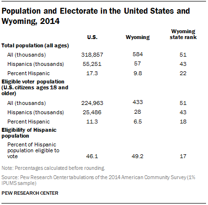 Population and Electorate in the United States and Wyoming, 2014