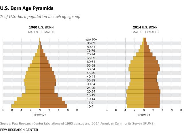 US-born Age Pyramids