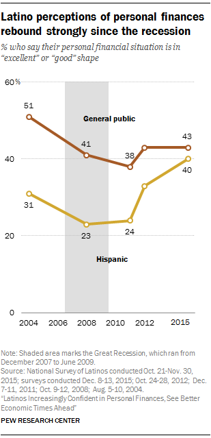 Latino perceptions of personal finances rebound strongly since the recession