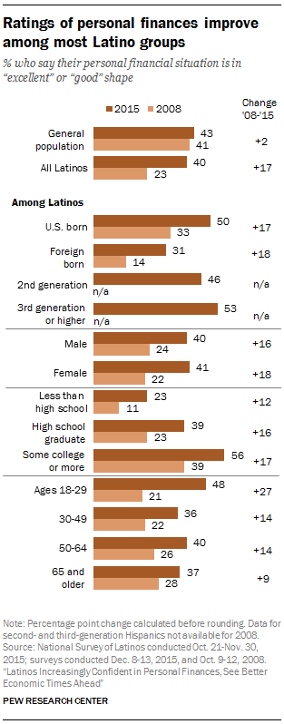 Ratings of personal finances improve among most Latino groups