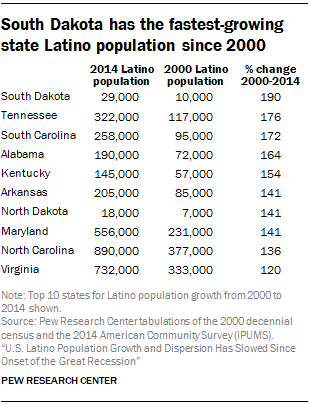 California Also P Ed A Milestone In 2014 When The States Hispanic Population Was For The First Time Ever The Largest Of Any Racial Or Ethnic Group