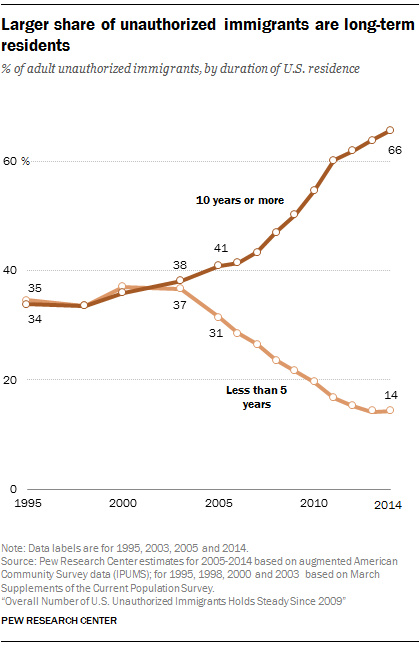 Larger share of unauthorized immigrants are long-term residents