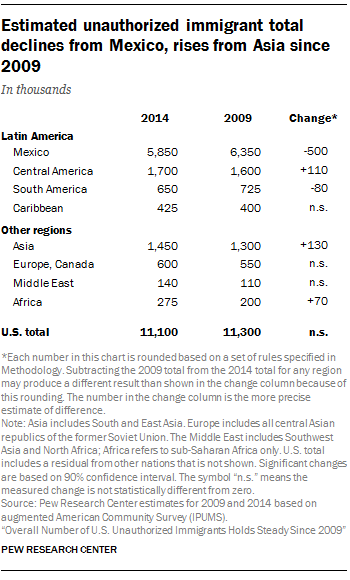 Estimated unauthorized immigrant total declines from Mexico, rises from Asia since 2009