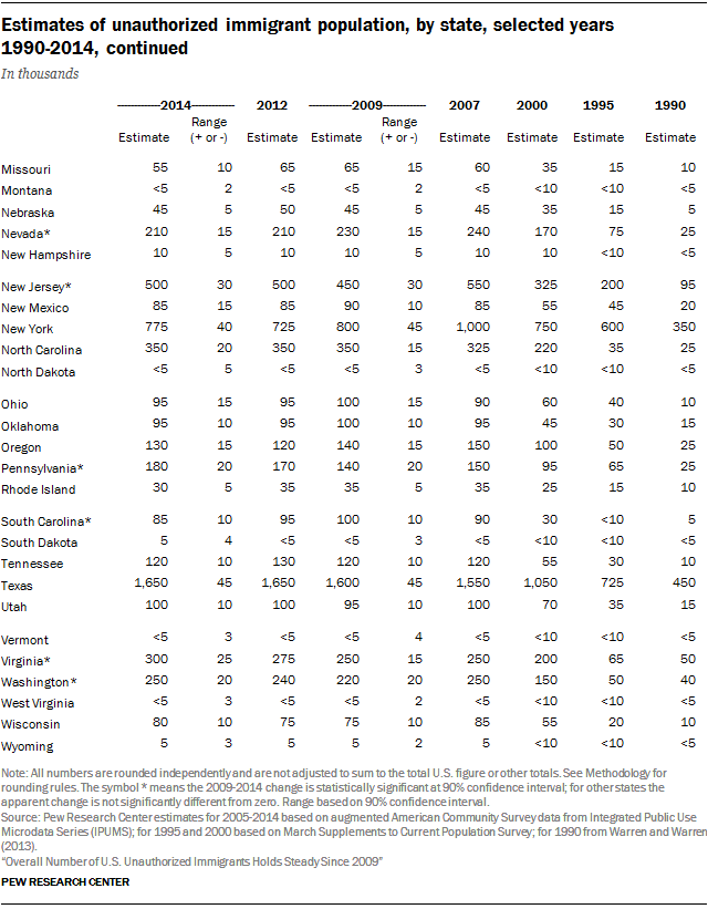 Estimates of unauthorized immigrant population, by state, selected years 1990-2014, continued