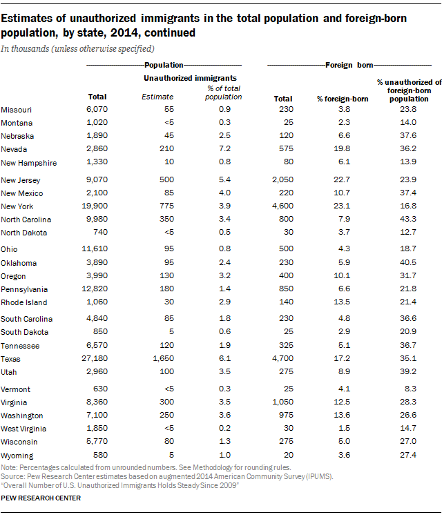 Estimates of unauthorized immigrants in the total population and foreign-born population, by state, 2014, continued
