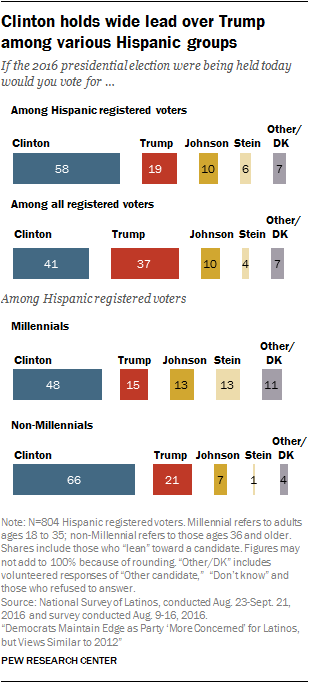 Clinton holds wide lead over Trump among various Hispanic groups
