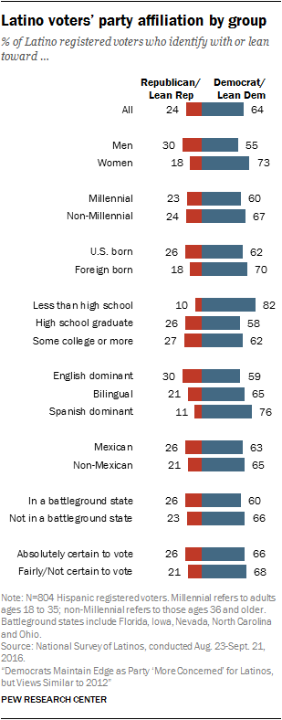 Latino voters' party affiliation by group