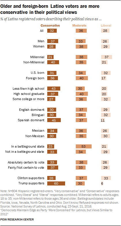 Older and foreign-born Latino voters are more conservative in their political views