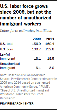 U.S. labor force grows since 2009, but not the number of unauthorized immigrant workers