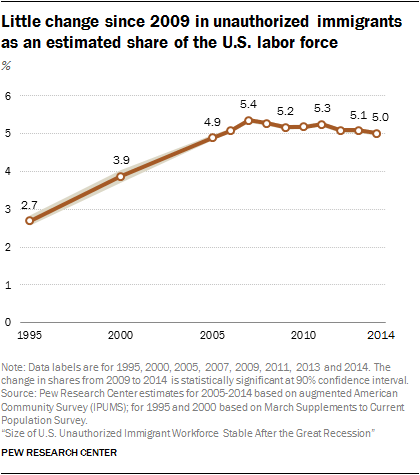 Little change since 2009 in unauthorized immigrants as an estimated share of the U.S. labor force