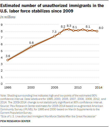 Estimated number of unauthorized immigrants in the U.S. labor force stabilizes since 2009