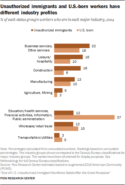 Unauthorized immigrants and U.S.-born workers have different industry profiles