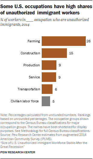 ... Immigrants Made Up 5% Of The Nationu0027s Civilian Workforce In 2014, They  Accounted For A Much Higher Share (26%) Of The Workers In Farming  Occupations.