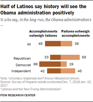 Half of Latinos say history will see the Obama administration positively