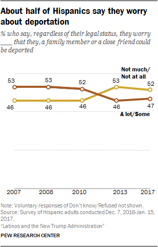 About half of Hispanics say they worry about deportation