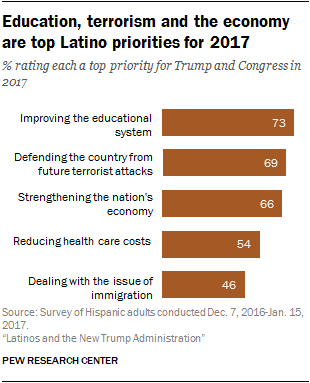 Education, terrorism and the economy are top Latino priorities for 2017