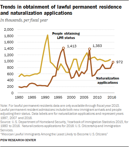 Trends in obtainment of lawful permanent residence and naturalization applications