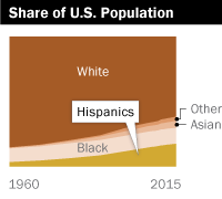 Share of U.S. Population