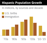 Hispanic Population Growth