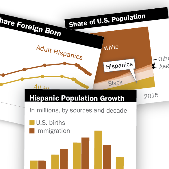 Facts On U S Latinos Interactive Charts And Detailed Tables