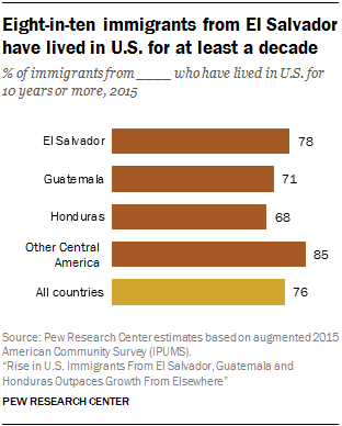 Characteristics of immigrants from guatemala honduras el despite the large number of immigrants who arrived in the past decade most immigrants from el salvador guatemala and honduras have lived in the us for sciox Gallery