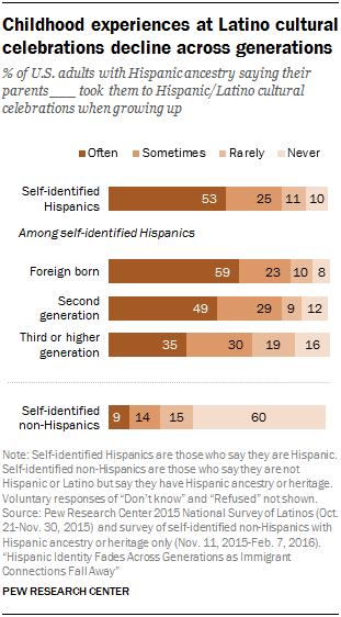 Childhood experiences at Latino cultural celebrations decline across generations