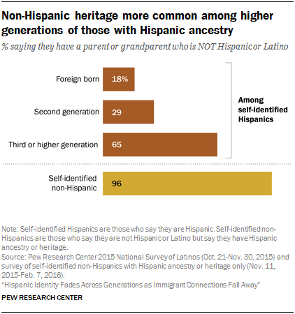 Non-Hispanic heritage more common among higher generations of those with Hispanic ancestry