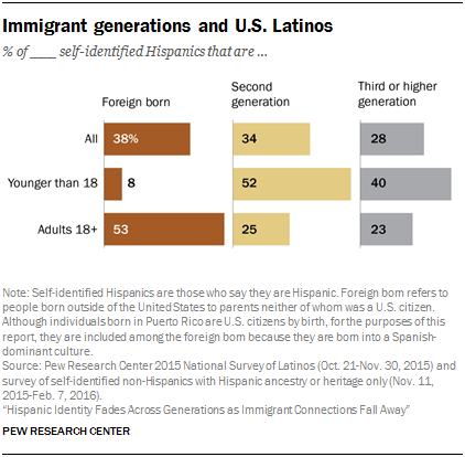 Immigrant generations and U.S. Latinos