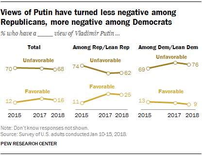 Views of Putin have turned less negative among Republicans, more negative among Democrats