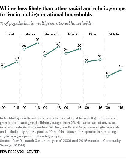 Whites less likely than other racial and ethnic groups to live in multigenerational households