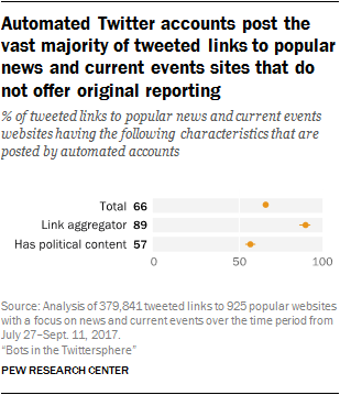 Automated Twitter accounts post the vast majority of tweeted links to popular news and current events sites that do not offer original reporting